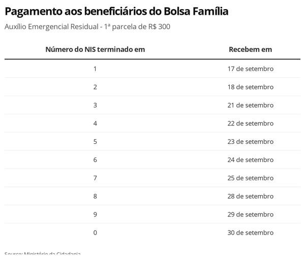Auxílio Emergencial: beneficiários do Bolsa Família começam a receber parcela de R$ 300 a partir desta quinta; veja calendário